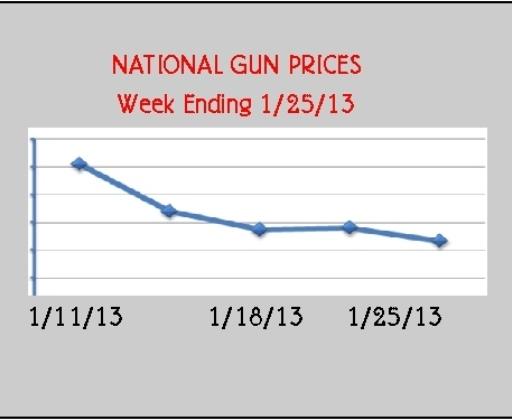 gun prices Gun Bubble