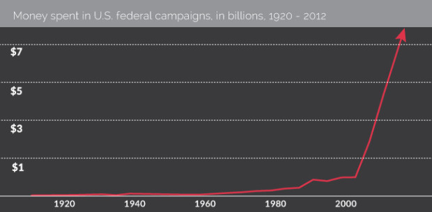 Money spent in US federal elections
