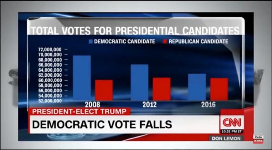 white voter turnout, election vote totals
